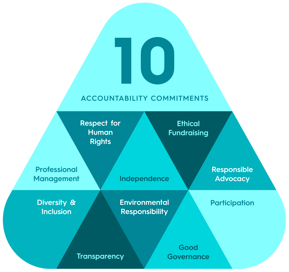 accountability responsibility and respect The power of accountability (for more on the distinction between accountability and responsibility  we respect your privacy.