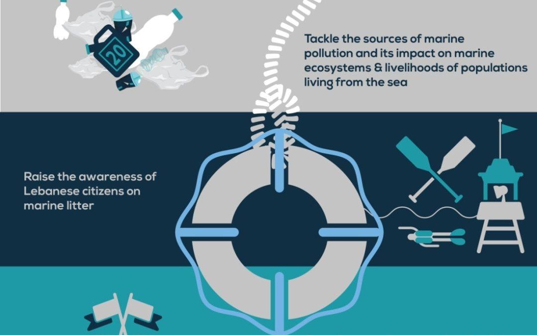 LEF, membre du MIO-ECSDE, aide le Liban à lutter pour une Méditerranée sans plastique